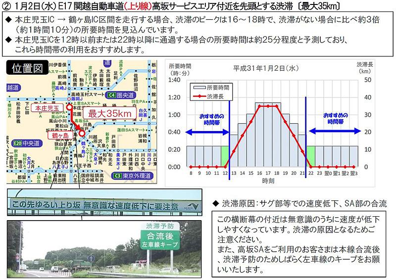 特に長い渋滞の回避例:関越自動車道(E17)上りの高坂SA付近を先頭とする渋滞