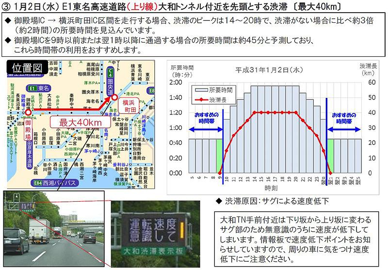 特に長い渋滞の回避例:東名高速道路(E1)上りの大和TN付近を先頭とする渋滞