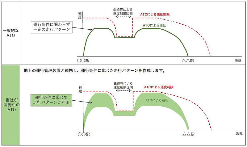 JR東日本が開発するATOは、列車の遅れや急な徐行などの条件を反映して最適に運行する