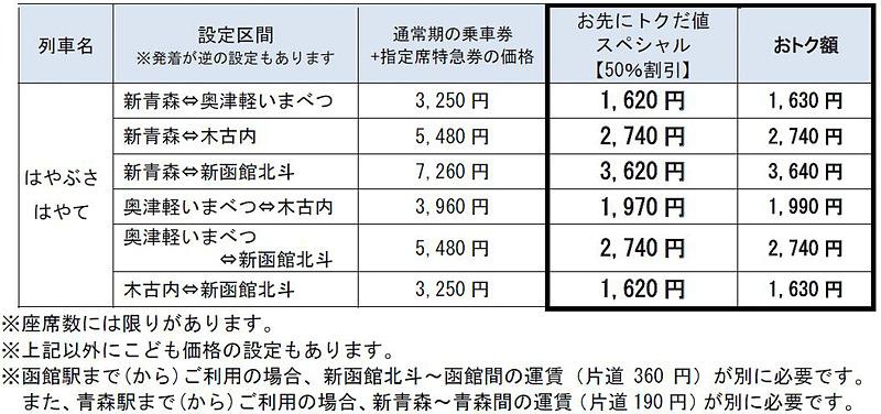 「お先にトクだ値スペシャル(乗車券つき)」で新青森駅~新函館北斗駅間の相互発着を利用した場合の料金
