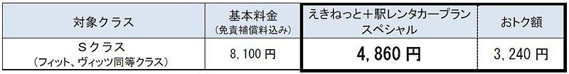 「えきねっと+駅レンタカープラン スペシャル(えきねっと会員限定)」の料金