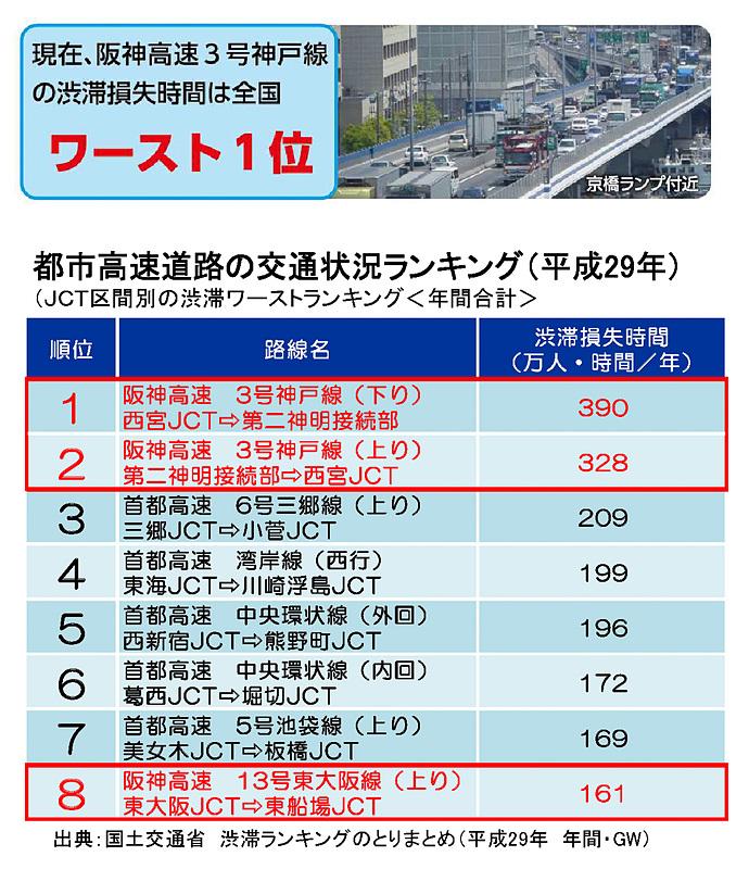 3号神戸線の西宮JCT~第二神明接続部(上下)は渋滞による損失時間で全国トップ