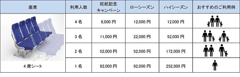 ANA COUCHiiの追加料金(4席シート)