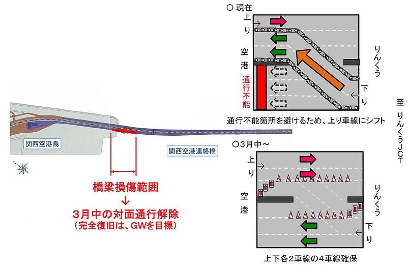 2018年9月の台風21号による被害で対面通行規制を行なっていた関西国際空港連絡橋について、3月中に上下線各2車線の4車線を確保できる見込みとなった