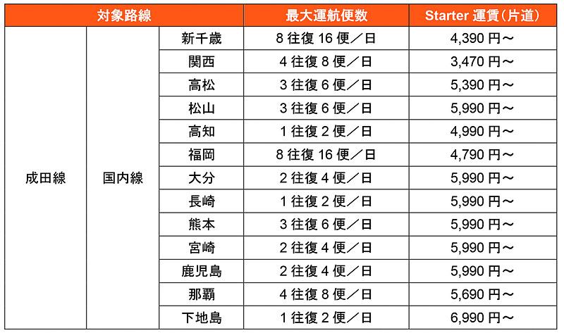 国内22路線の2019年夏期スケジュールとセール運賃
