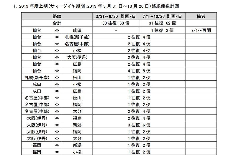 IBEXの2019年度夏期スケジュール路線便数計画