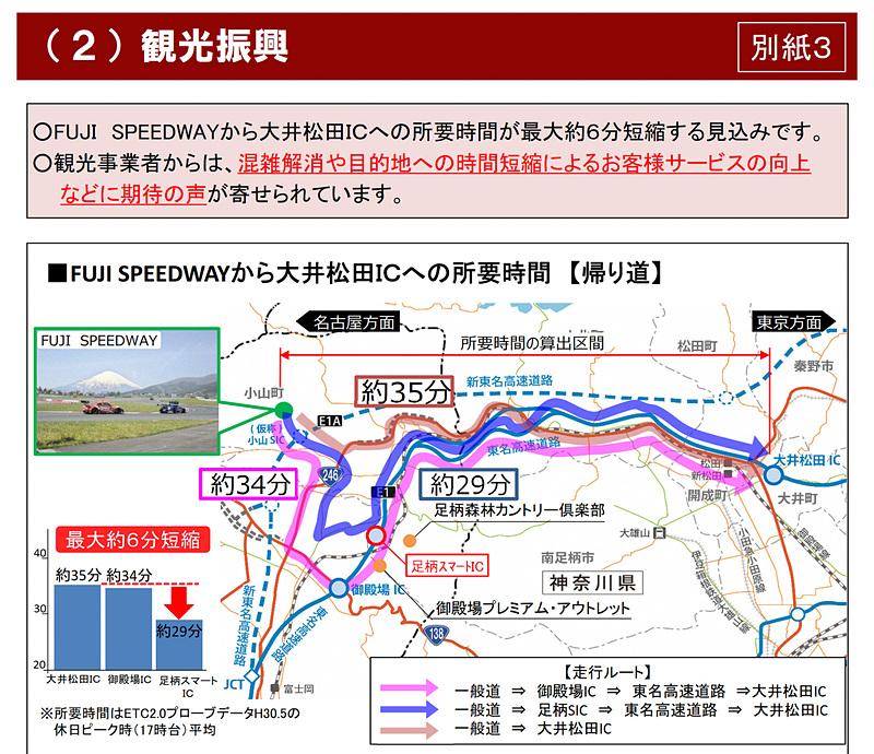 富士スピードウェイへの所要時間など観光振興への効果