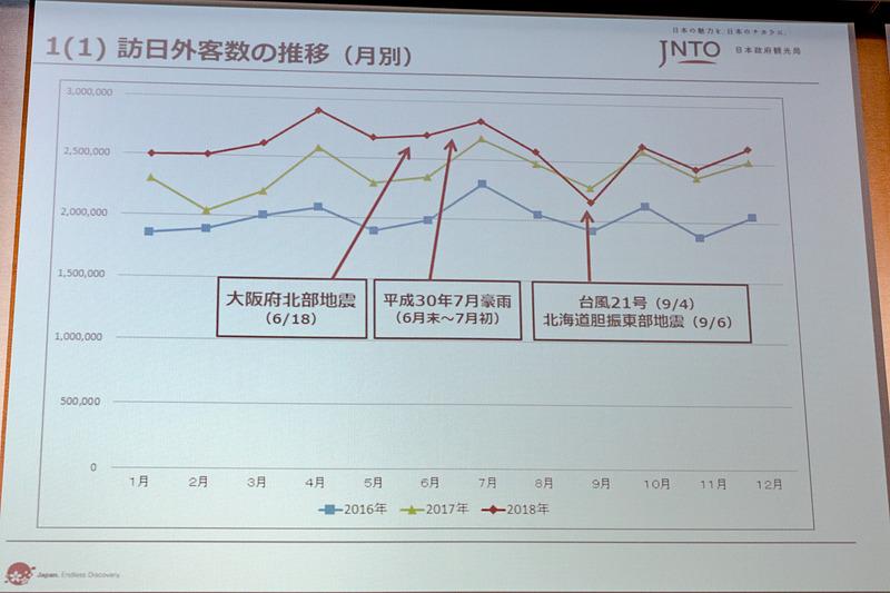 訪日外国人の2018年月別推移
