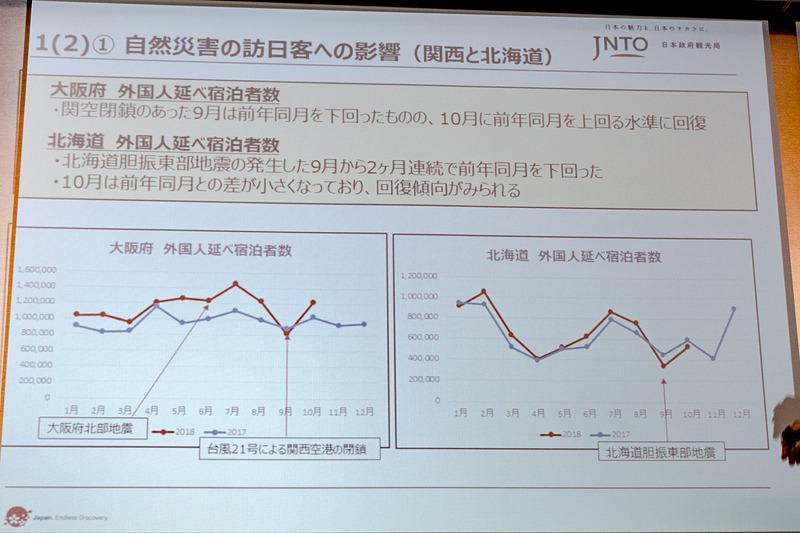 関西と北海道における2018年の自然災害の影響
