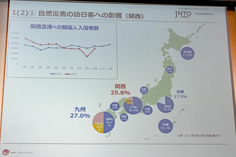 関空閉鎖により、ここからの韓国人入国者数が減少したことが全体に影響を及ぼした