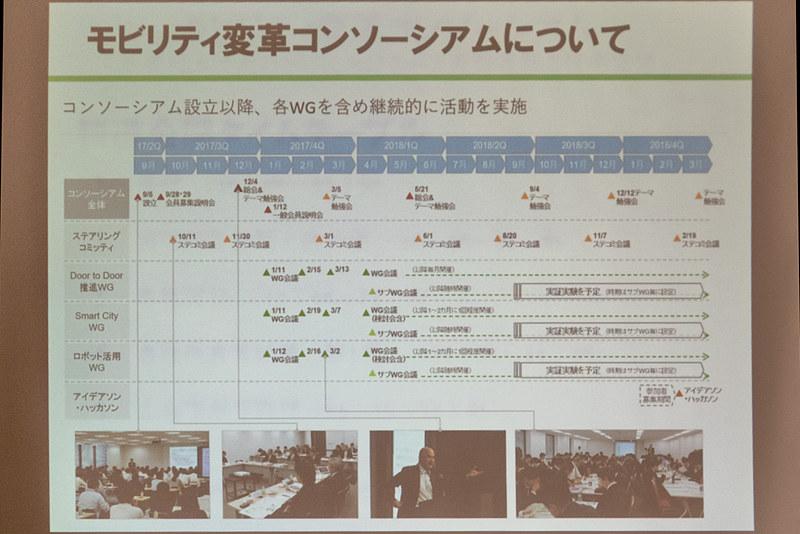 JR東日本を中心に取り組む「モビリティ変革コンソーシアム」。このなかの一つのテーマとして今回の実証実験が行なわれている