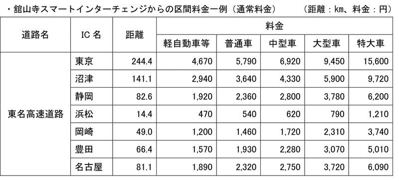 舘山寺スマートICからの区間料金一例(通常料金)