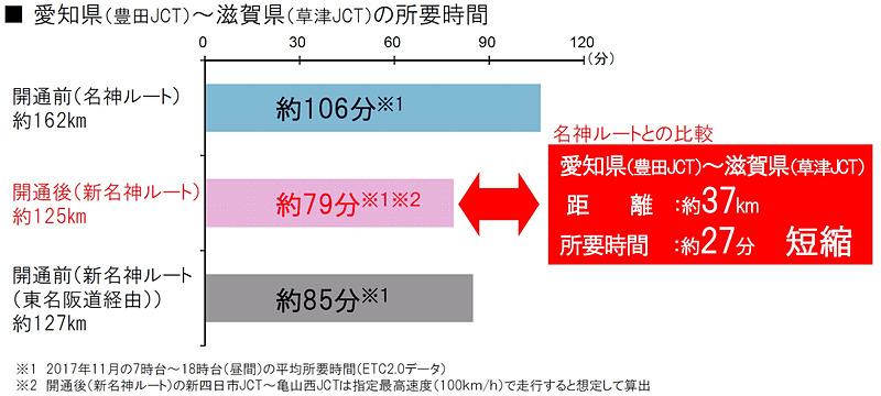豊田JCT(愛知県)~草津JCT(滋賀県)の所要時間は、従来の名神ルート(約162km)で約106分だったものが、開通後の新名神ルート(約125km)では約79分と、距離で約37km、時間で約27分短縮