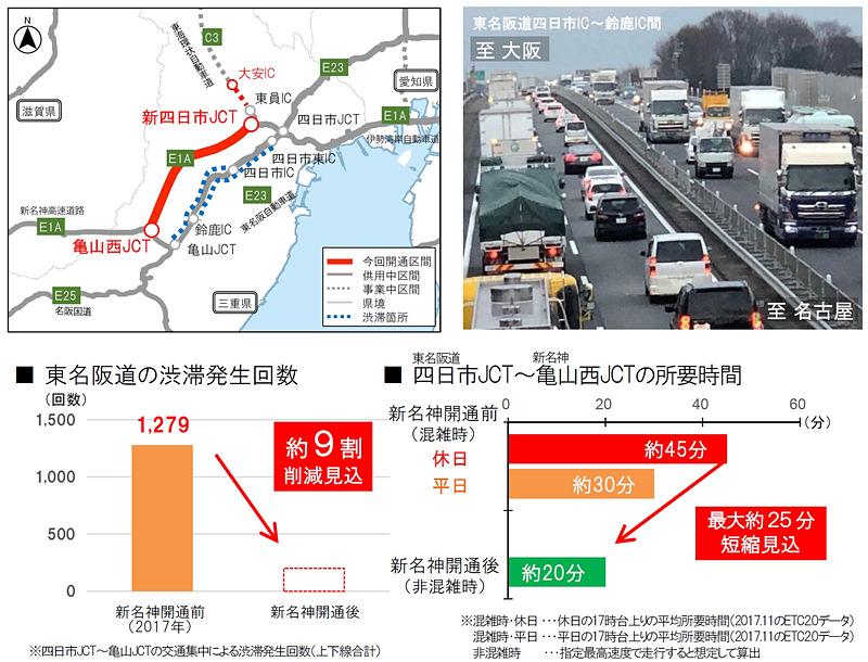 東名阪道 四日市JCT~新名神 亀山西JCTの所要時間は、休日は従来約45分だったものが、開通後は約20分と、最大約25分短縮
