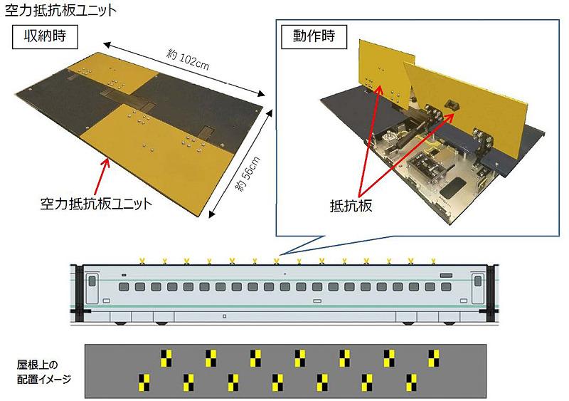 地震時により早く止まるために開発した「空力抵抗版ユニット」を屋根に、「リニア式減速度増加装置」を底部に搭載する