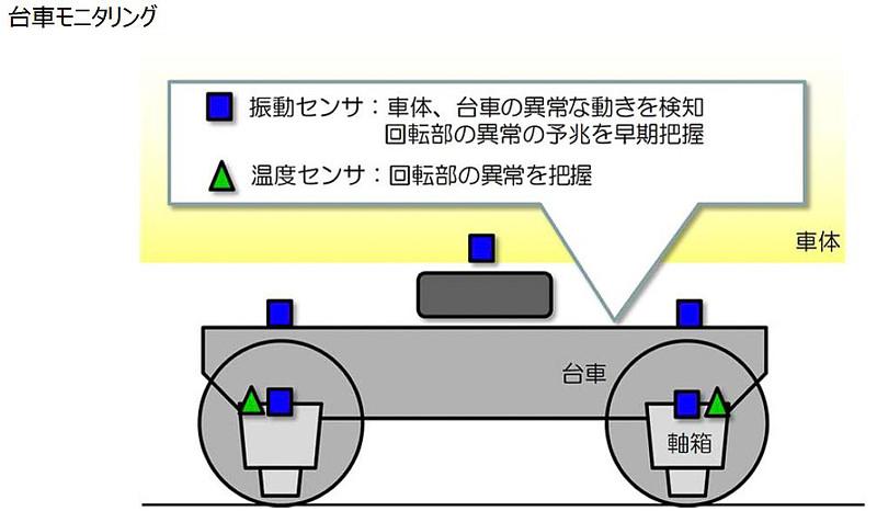 車体、台車、軸箱などに振動センサや温度センサを設置して、台車の異常状態を把握するシステムを搭載する