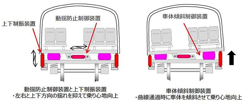 動揺防止制御装置などを搭載し、より快適な車内空間を実現