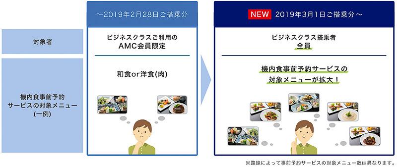 ビジネスクラスの機内食における事前予約サービス内容を拡充する
