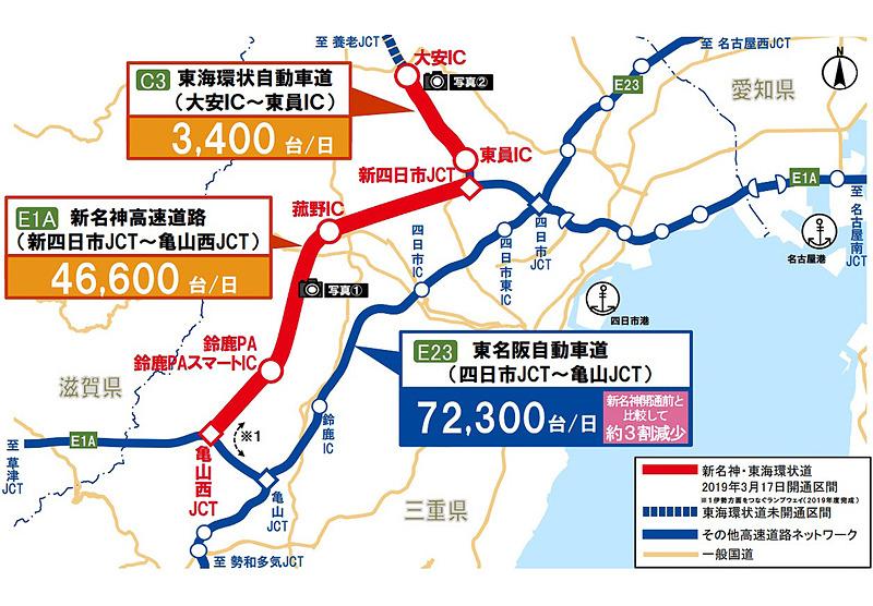 開通区間の交通状況。新名神高速道路と東名阪自動車道に交通が分散し渋滞が減少した