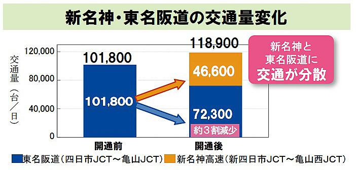 新名神・東名阪道の交通量変化