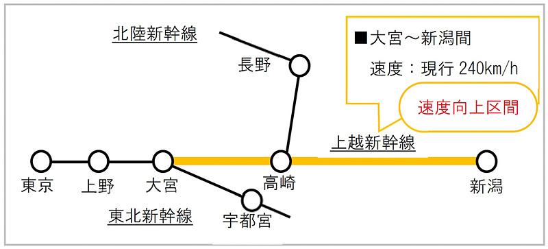 大宮駅~新潟駅間の所要時間は現状最速で1時間14分だが、速度向上により最大7分程度の短縮を見込んでいる