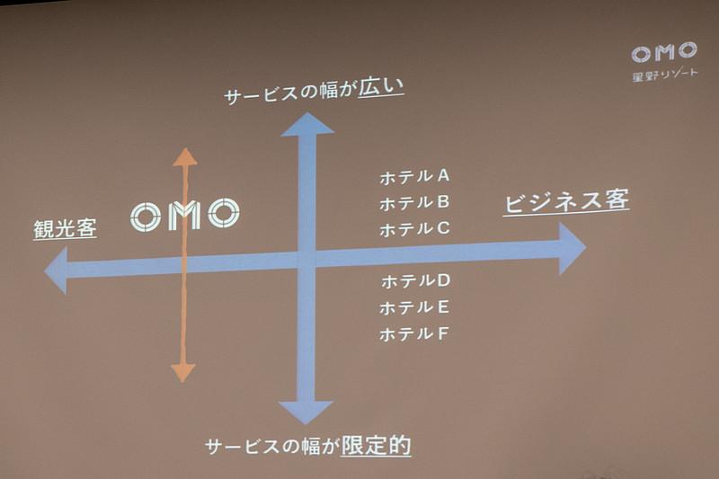 「OMO7」や「OMO5」などの数字はグレードではなく、提供する「サービスの幅」を表わしている