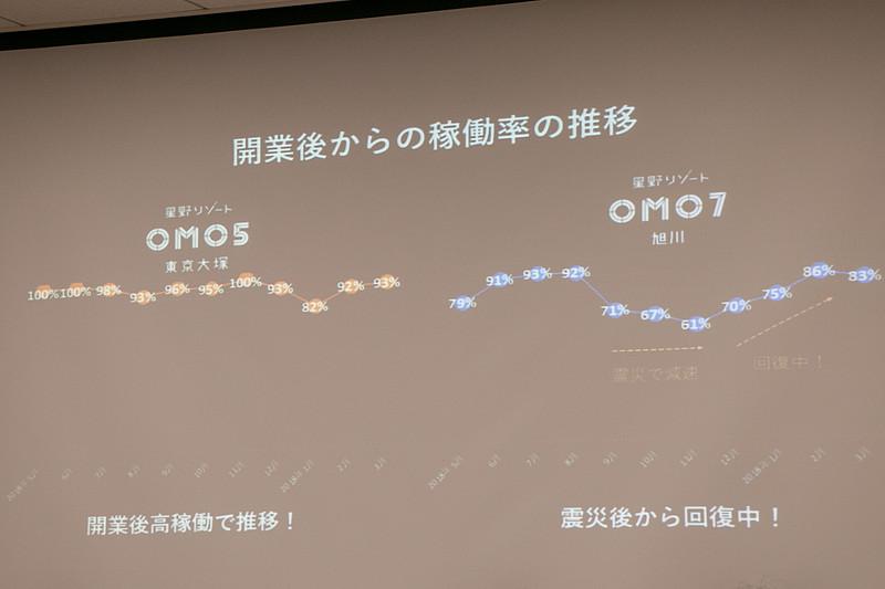 「OMO5 東京大塚」は「高稼働で推移」しているという