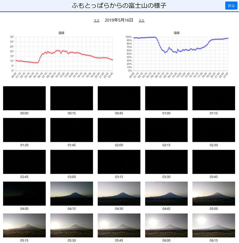 ふもとっぱらのWebサイトでは、ライブカメラ映像とともに温度と湿度の変化が見られる。キャンプ当日、気温がどの程度になりそうかを判断するうえで役立つ