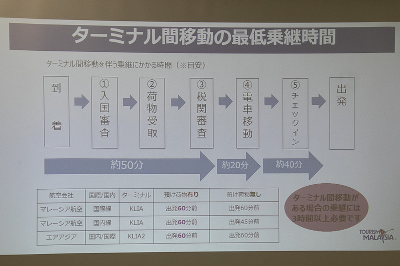 クアラルンプール国際空港はANA(全日本空輸)、JAL(日本航空)、マレーシア航空などいわゆるフルサービスキャリアが利用する「メインターミナル(KLIA)」と、エアアジアなどLCCが利用する「第2ターミナル(KLIA2)」に分けられる。ターミナル移動を伴う乗り継ぎの場合、3時間以上確保しておくことが推奨される