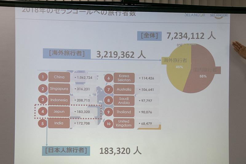 2018年の日本人旅行者は約18万人で、中国、シンガポール、インドネシアに続く4位