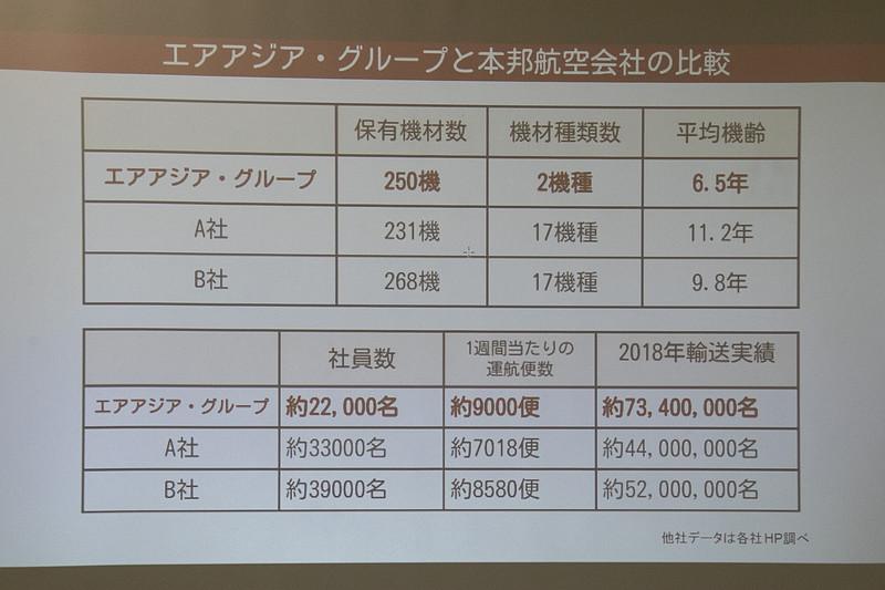 エアアジアグループでは、短・中距離(4時間未満)を「エアアジア」ブランド、長距離(4時間以上)を「エアアジアX」ブランドとして展開。長距離路線に使用している同社のエアバス A330型機には、シートピッチが59インチ(約149cm)、幅が19インチ(約48cm)の「プレミアムフラットベッド」を12席用意している