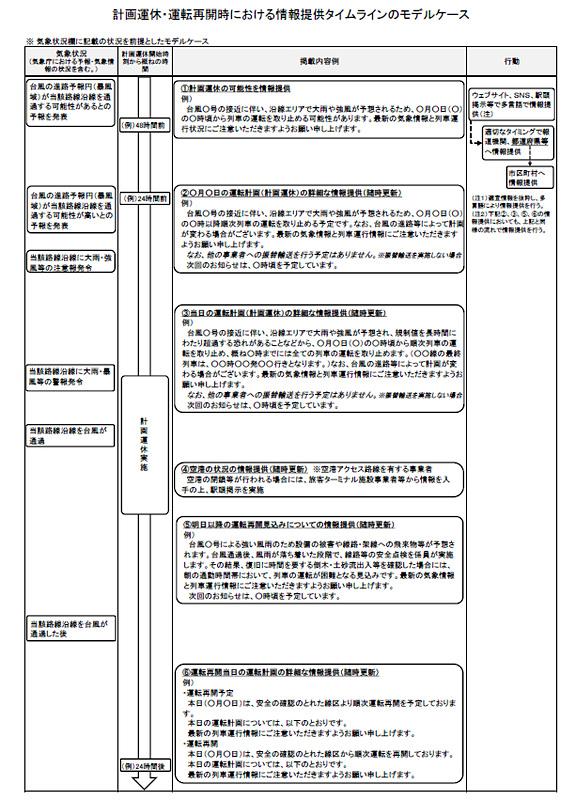 情報提供タイムラインのモデルケース