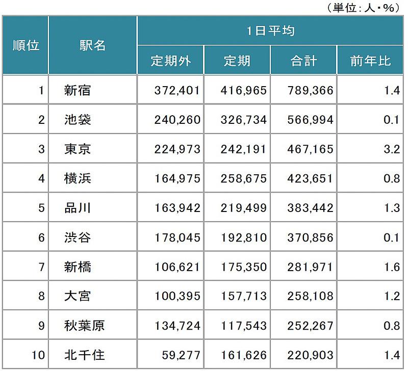 JR東日本は、2018年度の駅別乗車人員などのデータを公開した