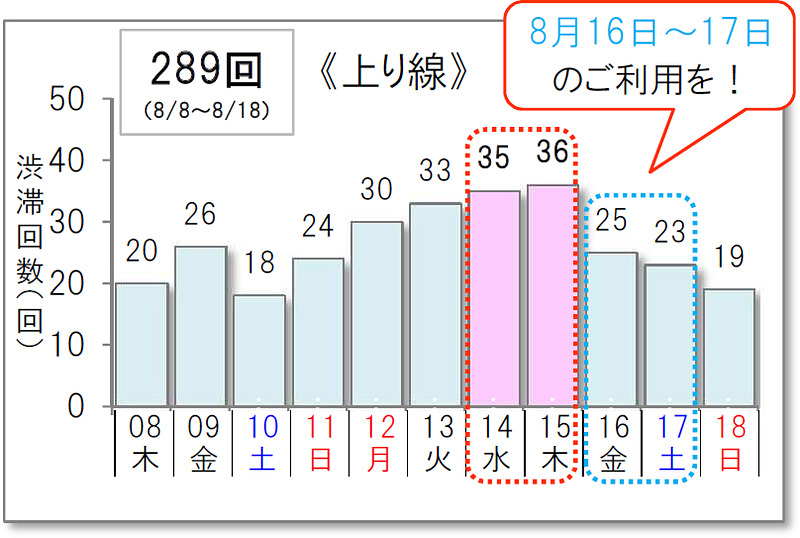 上り線の渋滞予測
