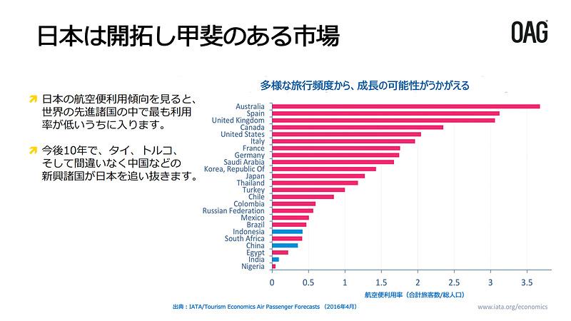 日本市場の特徴