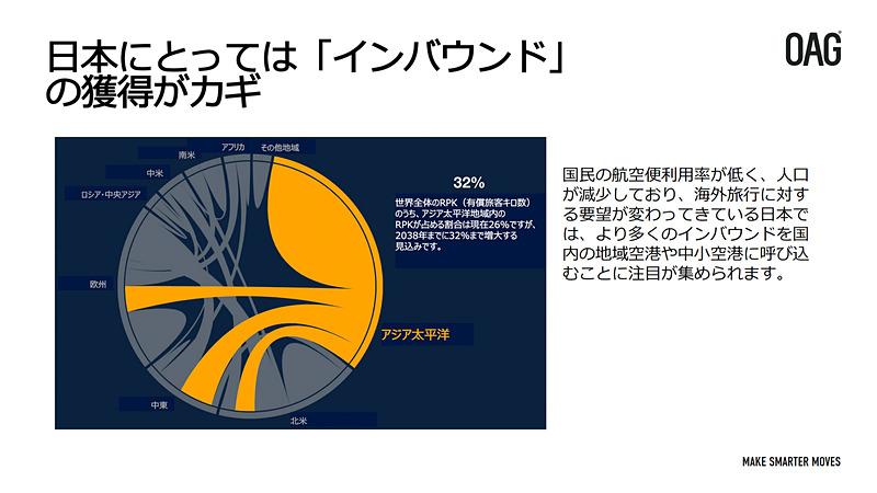 アジア・太平洋地域の路線拡大と、それによる日本の可能性について