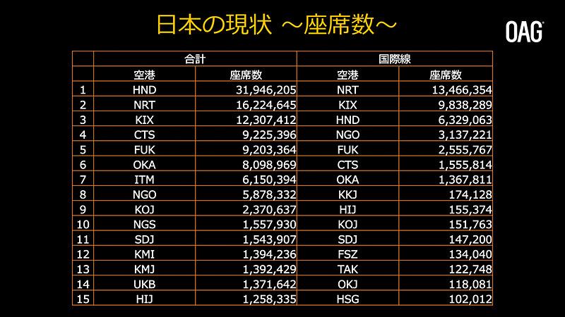 国内空港の状況。特に国際線では7空港に旅客(トラフィック)と売り上げが集中している