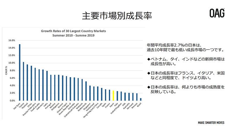 海外と比較した日本市場の現状