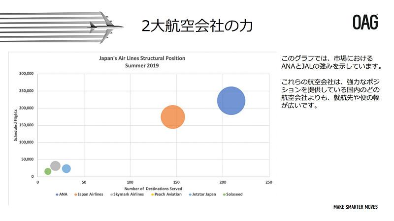 国内空港における路線や供給座席数の分析