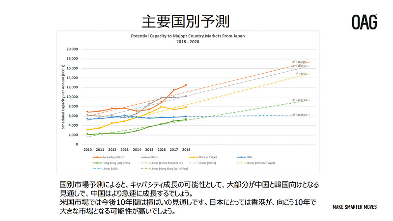 地域別、国別の日本発便供給座席数の予測