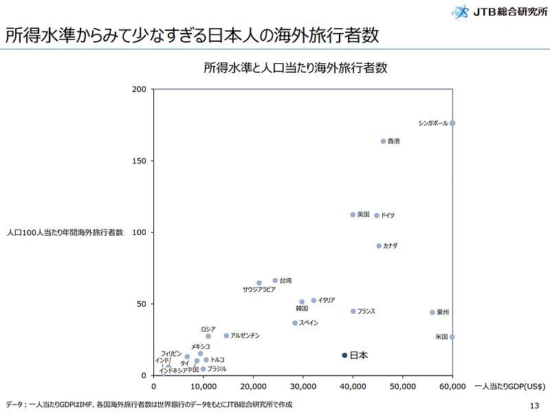 2018年は過去最高となった日本人の海外旅行者数。まずは過去の旅行者動向