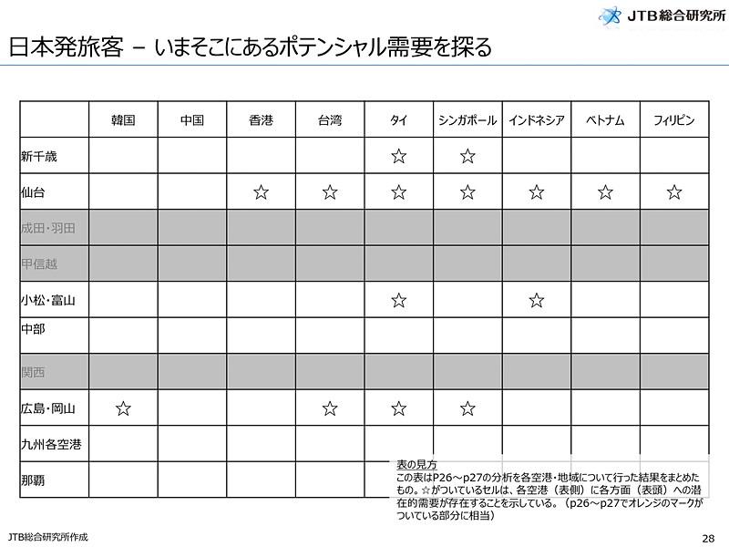 日本発旅客の潜在需要がある国・地域
