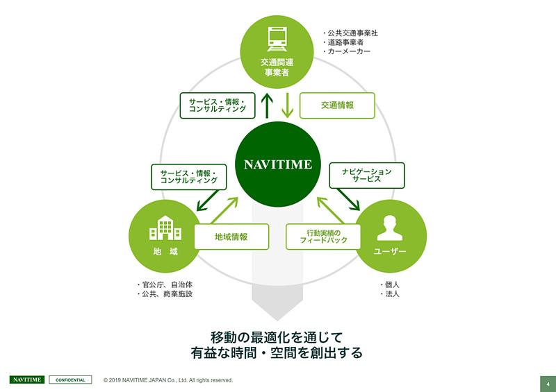 ナビタイムはさまざまな移動手段に応じたナビゲーションアプリを提供。そのデータを分析し、交通機関や自治体などのサービス品質向上のコンサルティングに活用している