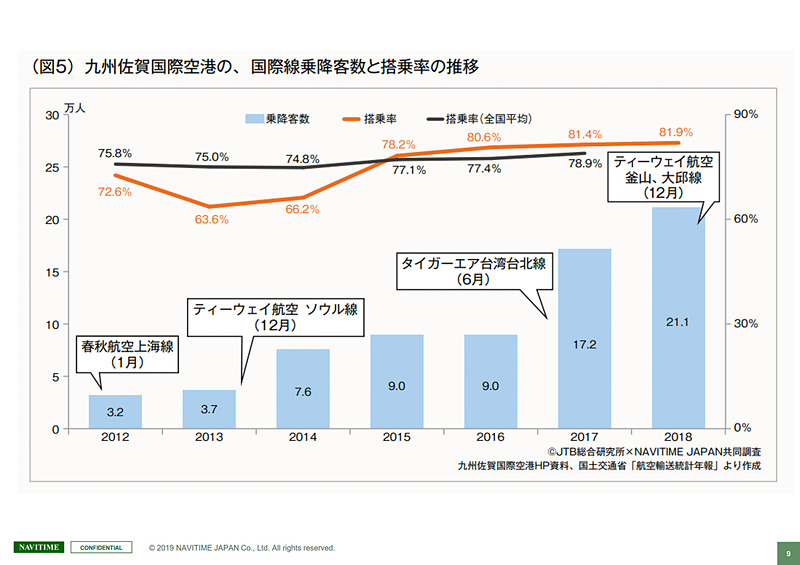 国際線旅客が増加する佐賀空港との取り組み事例