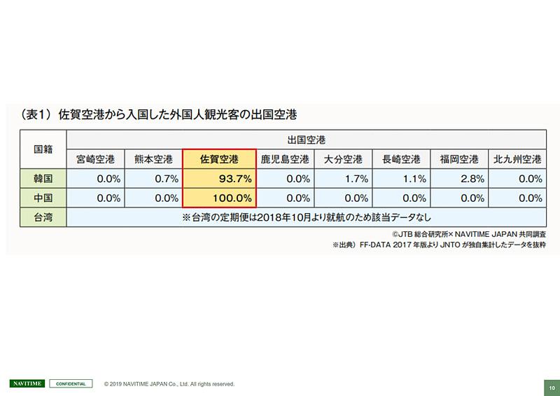 佐賀空港から入国し、佐賀空港から出国する人が多いとのデータ