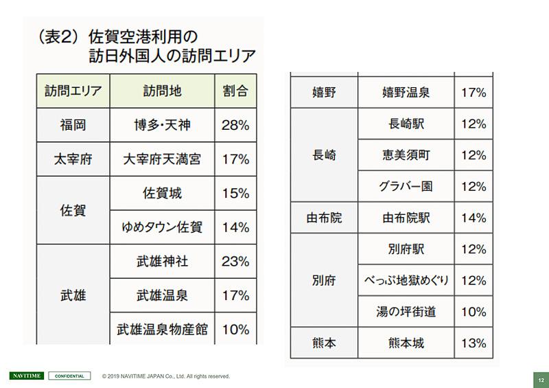 しかし佐賀空港を拠点に、離れた観光地を訪れる人が多く、どこに二次交通の需要があるのかが見える