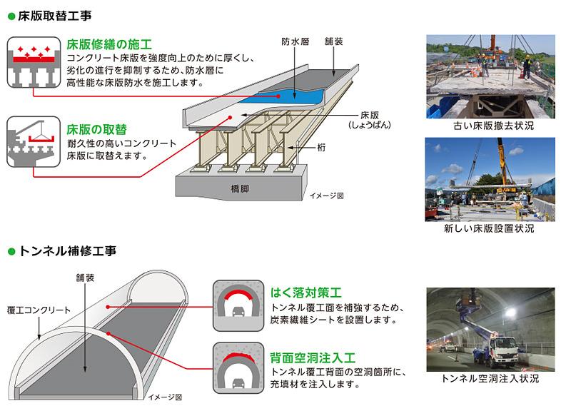 リニューアル工事のイメージ