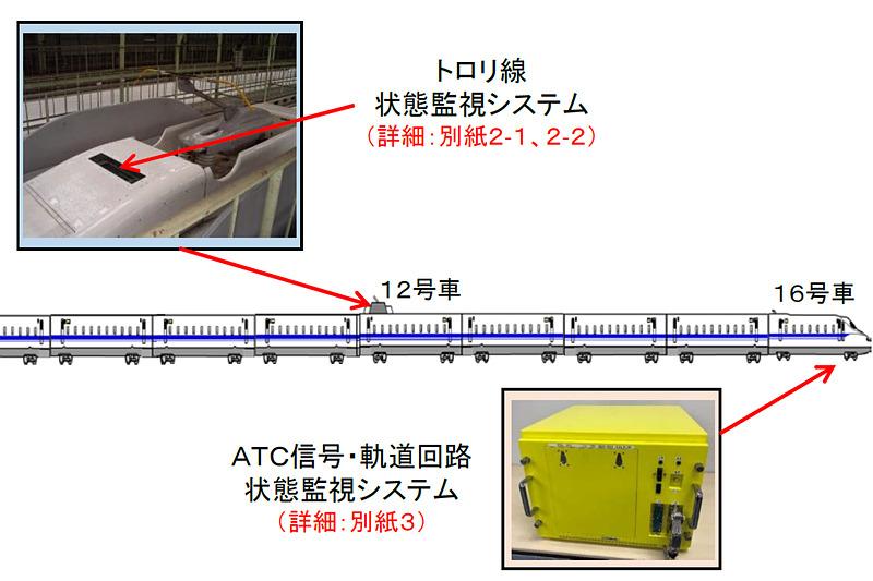 N700S営業車に状態監視システムを搭載