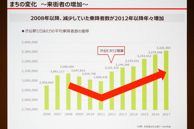 減少していた乗降者数が増加に転じて、増え続けている