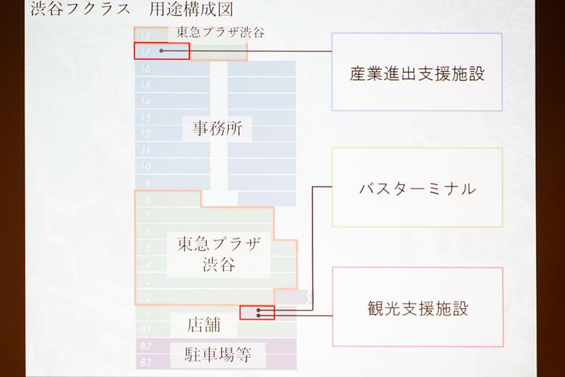 渋谷フクラスの用途構成